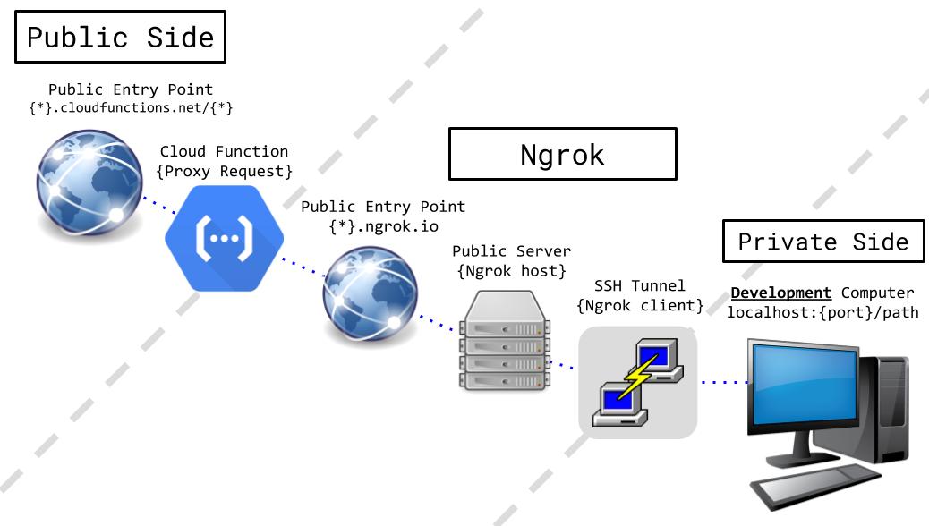 gcp-proxy-func