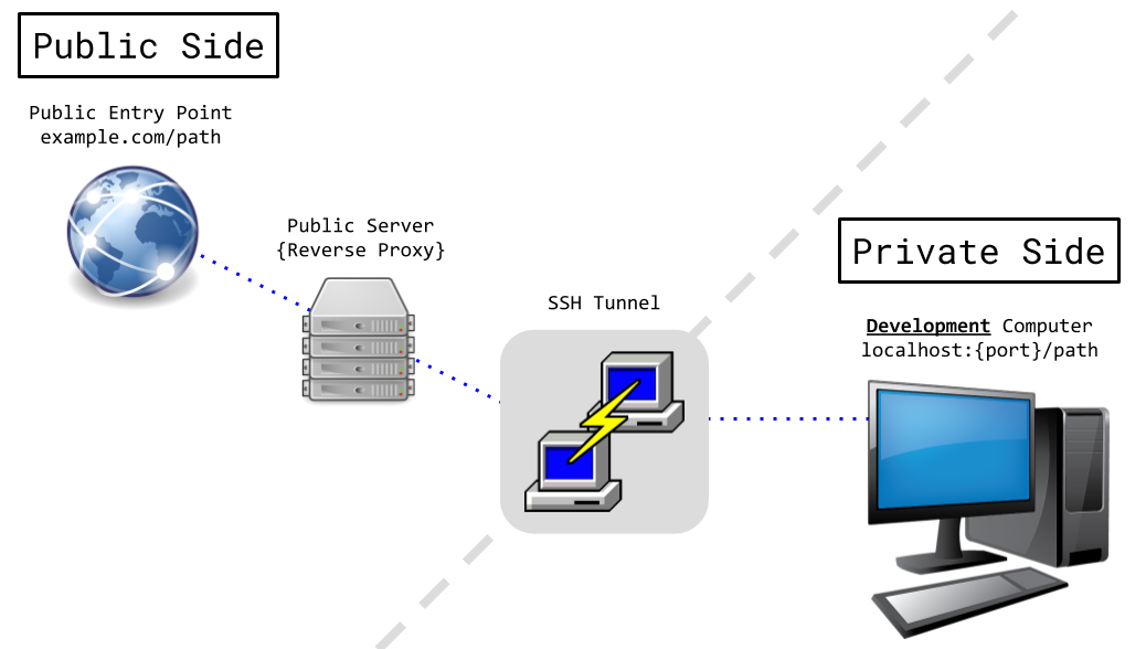 Reverse proxy over SSH